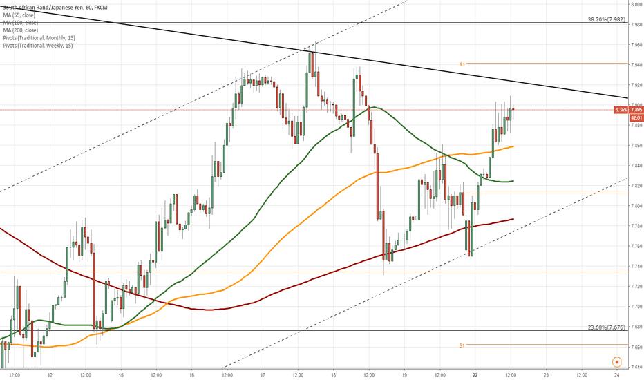 ZARJPY: ZAR/JPY 1H Chart: Two scenarios likely