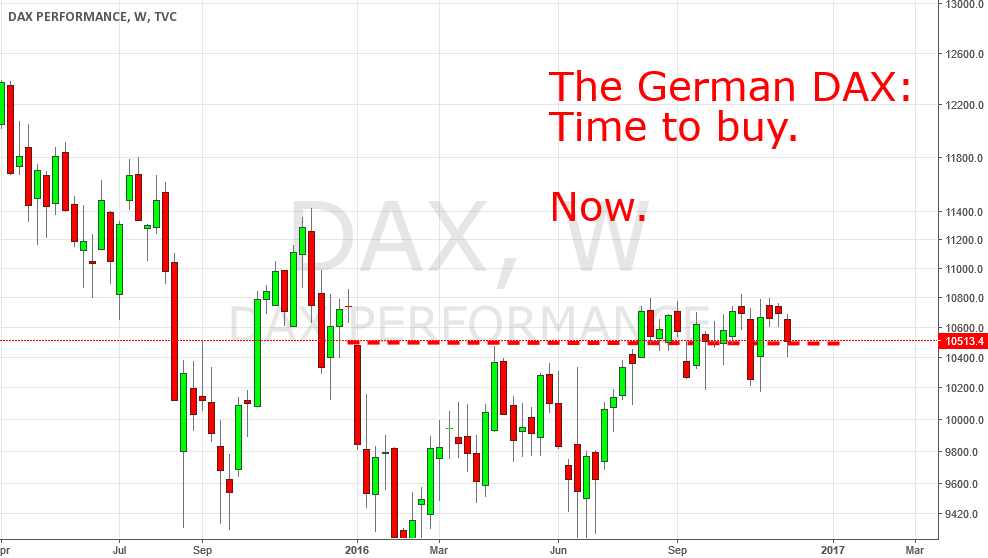 The German DAX: Time to buy. Now!