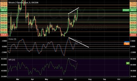 BTCCNY: [BITCOIN] Horizontal S&R | MFI & Fisher Divergence