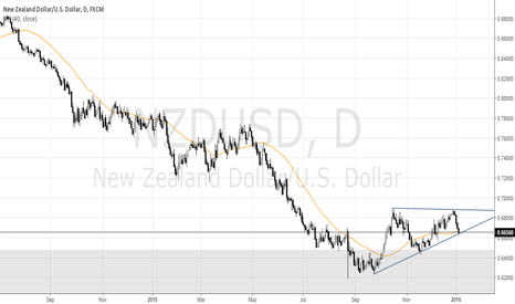 NZDUSD: NZDUSD Tests Ascending Triangle Support