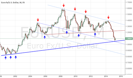 EURUSD: Price at cluster of support lines.