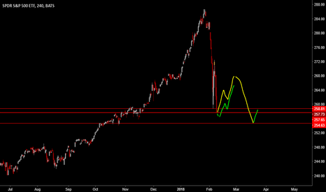 SPY: Finally some relief on tap.