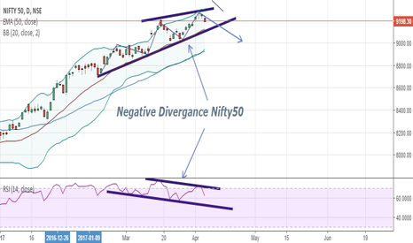 NIFTY: Caution : Negative Divergance on daily charts of Nifty 50...