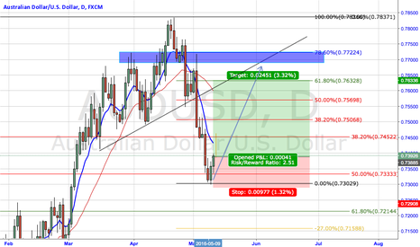 AUDUSD: LONG AFTER A RETRACE OF THE 50% ON THE DAILY FIBO.