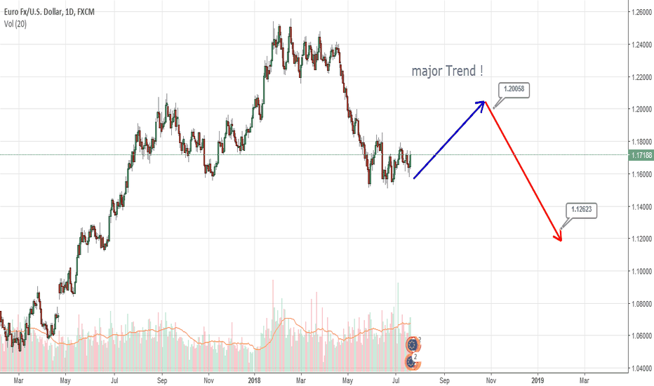 EURUSD: Major trend in EURUSD