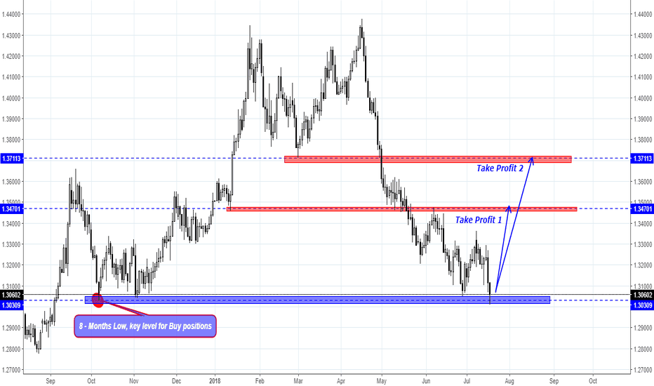 GBPUSD: GBP/USD has shown the signal for buy