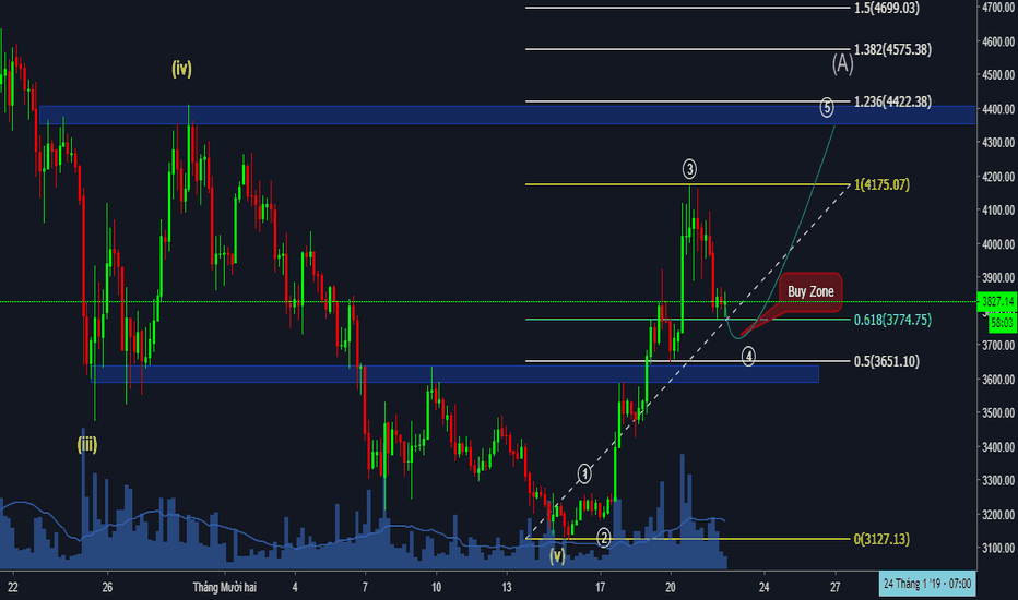 BTCUSD: EW Forecast For BTC/USD On 4h