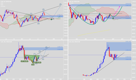 XAUUSD: Retested & Waiting for good PA to buy