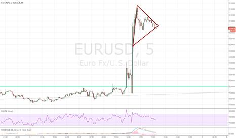 EURUSD: 5 minute SHORT
