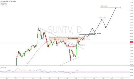 SUNTV: SUNTV IS READY TO SHINE......Is four digit possible..?