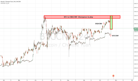 BTCCNY: Potental $BTC to $USDCNH divergence in play