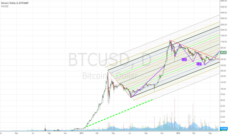 BTCUSD: Three Drivers Pattern (corrected)