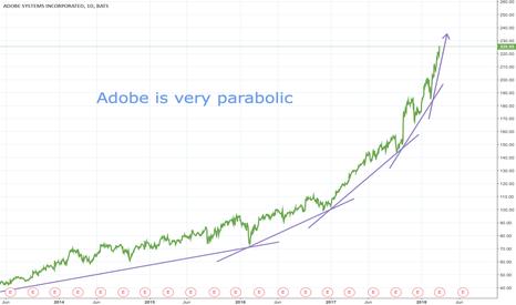 ADBE: ADBE is very parabolic!