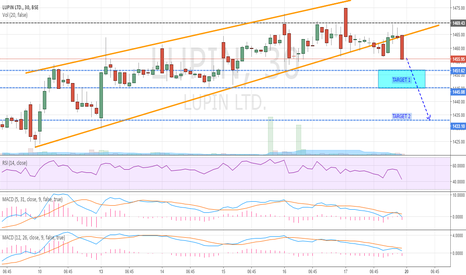 LUPIN: LUPIN - BREAKOUT OF CHANNEL (INTRADAY SELL)