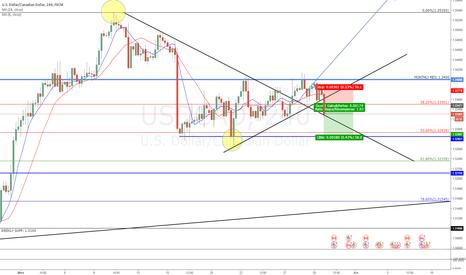 USDCAD: USD/CAD short