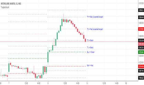 INDIGO: TradersHunt Buy & Sell Levels