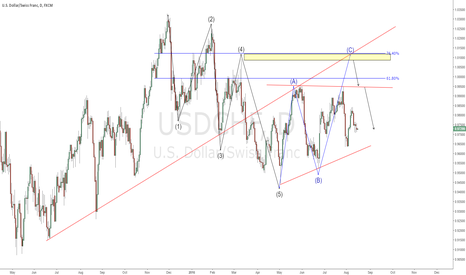 USDCHF: USDCHF - Corrective pattern in play *DISCUSSION CHART*
