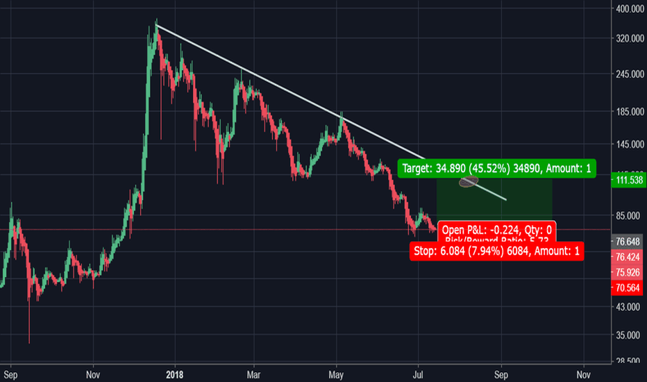 LTCUSD: Litecoin Looks Like a VERY Solid Long.