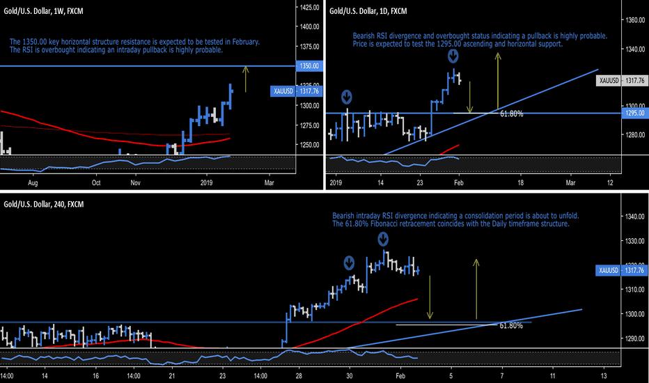 XAUUSD: Gold/U.S. Dollar - $1,350 Key Horizontal Resistance
