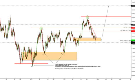 AUDUSD: AUDUSD outlook.