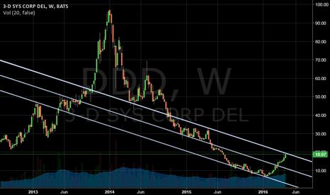 DDD: Weekly Look