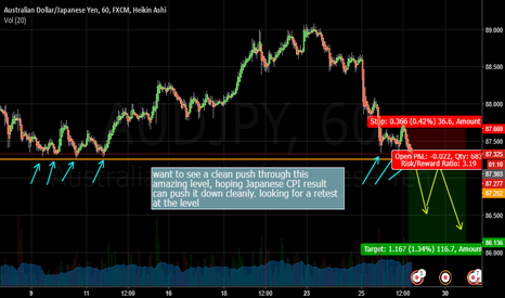 AUDJPY: audjpy shoert of a great level