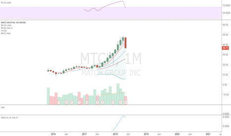 MTCH: Mtch watch for first bounce