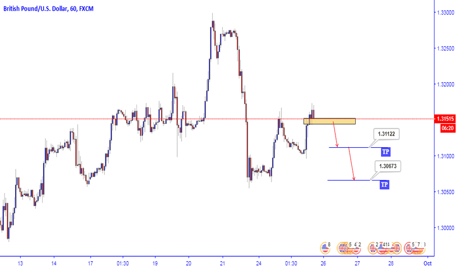 GBPUSD: GBPUSD watch for Sell