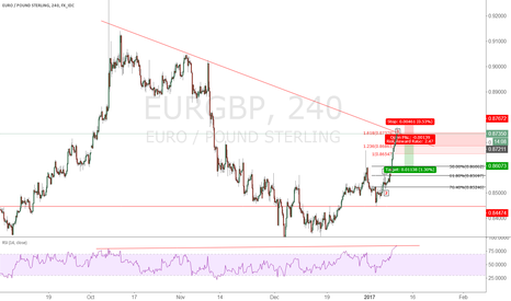 EURGBP: EURGBP short i wiil entry again to sell