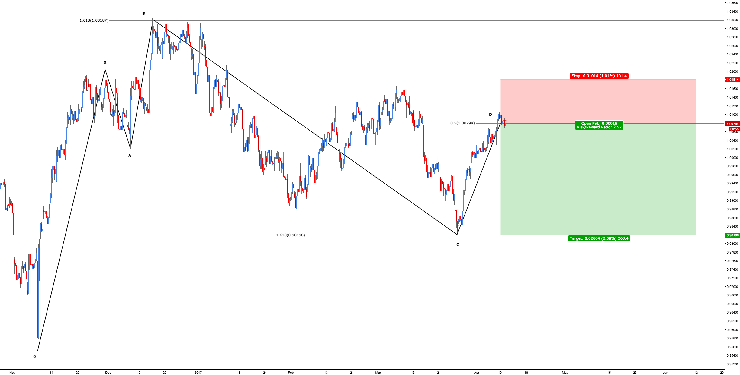 USD/CHF - Bearish 5-0