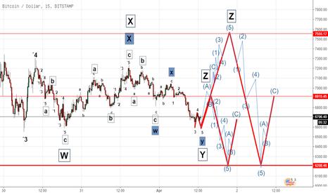 BTCUSD: Devin Sage TXA Trading: Elliott Wave Bitcoin 1-4.4.18