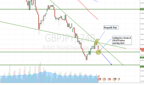 GBPJPY: GBPJPY continues to head downtown