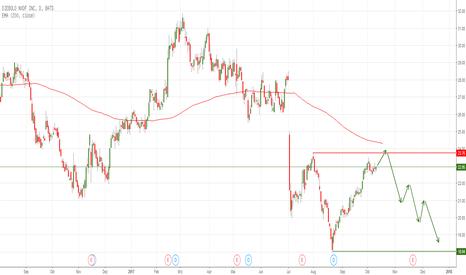 DBD: DBD short - Short-Aktie an entscheidender Chartmarke