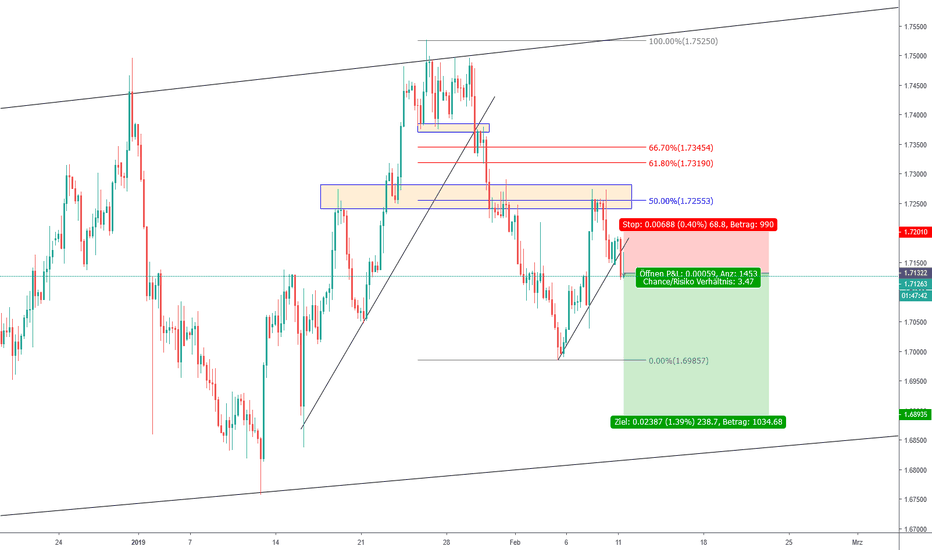 GBPCAD: GBPCAD Sell?