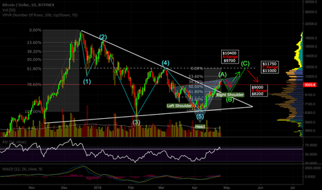 BTCUSD: Updated BTC prediction till June with latest market info