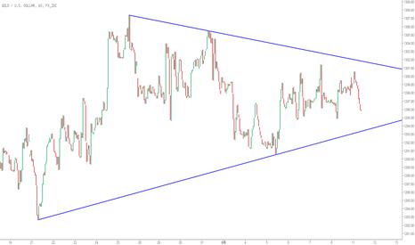 XAUUSD: 【黄金】处于收敛三角形走势