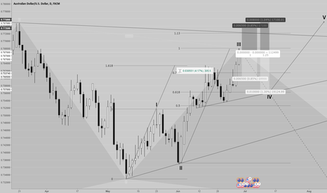 AUDUSD: AUDUSD short the corrective wave