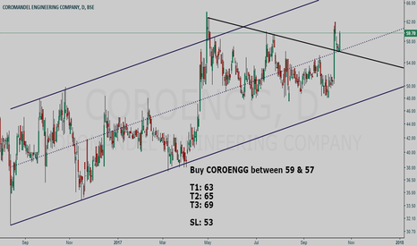 COROENGG: COROMANDEL ENGINEERING CO buy setup