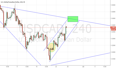 USDCAD: USDCAD LONG TILL 1.24500