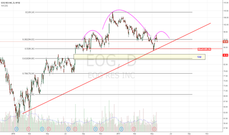 EOG: H&S in process with Gap to fill below