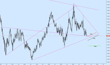 EURCAD: Massive EURCAD Triangle for the Long Term Traders