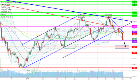 GC1!: Gold, inversione ribassista sul doppio massimo in esaurimento?