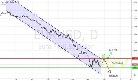 EURUSD: EURUSD Still need more influence to define the next move