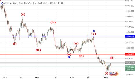 AUDUSD: AUD/USD: analisis wave
