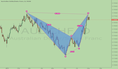 AUDCHF: AUDCHF, bearish BAT