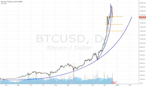 BTCUSD: Trend curves yo.