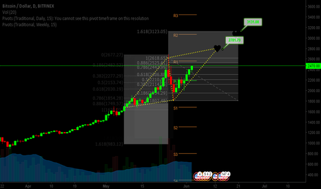 BTCUSD: BTCUSD AB=CD Bullish pattern
