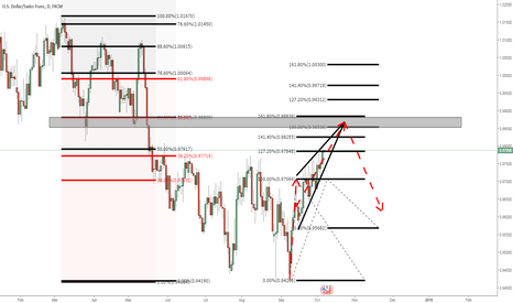 USDCHF: USDCHF: A lot of things on 1 chart