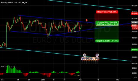 EURUSD: EURUSD H4 Short opportunity