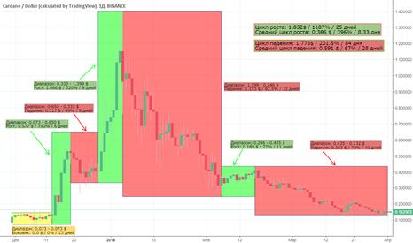 ADAUSD: ADA_USD циклы
